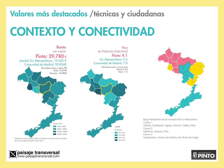 #PintoPlanCiudad Contexto y conectividad