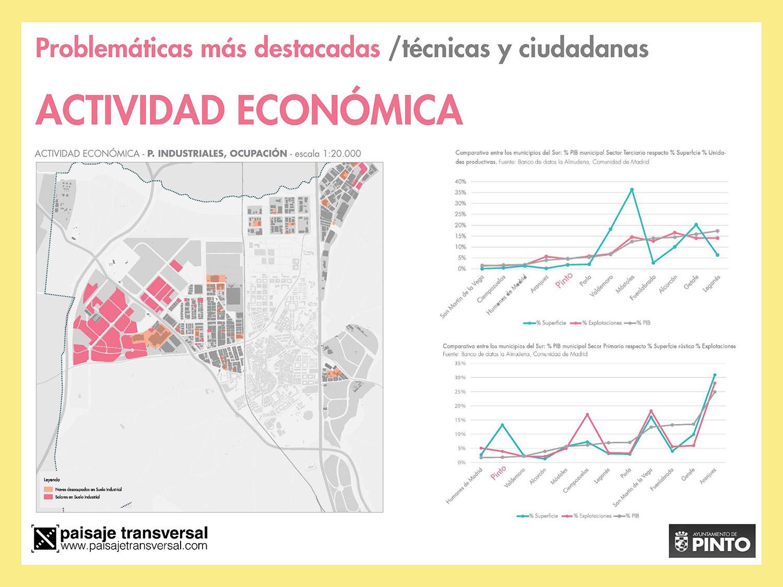 #PintoPlanCiudad Actividad económica
