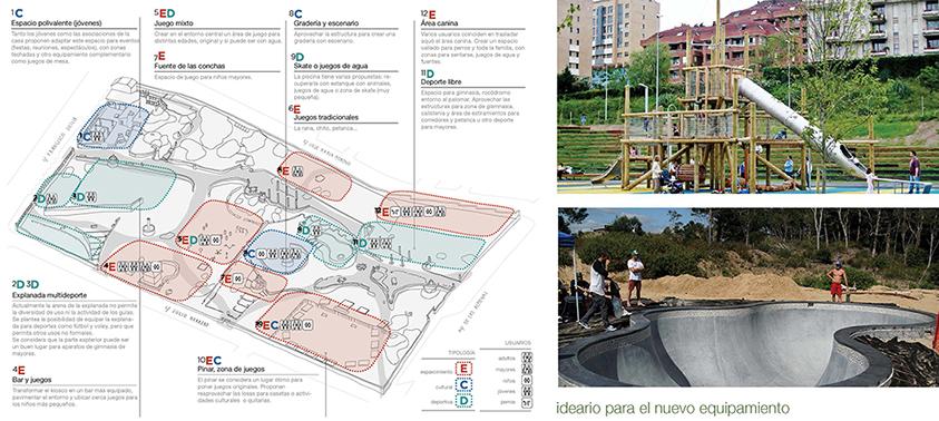 Propuestas seleccionadas de usos y actividad (U) - Parque JH Torrelodones